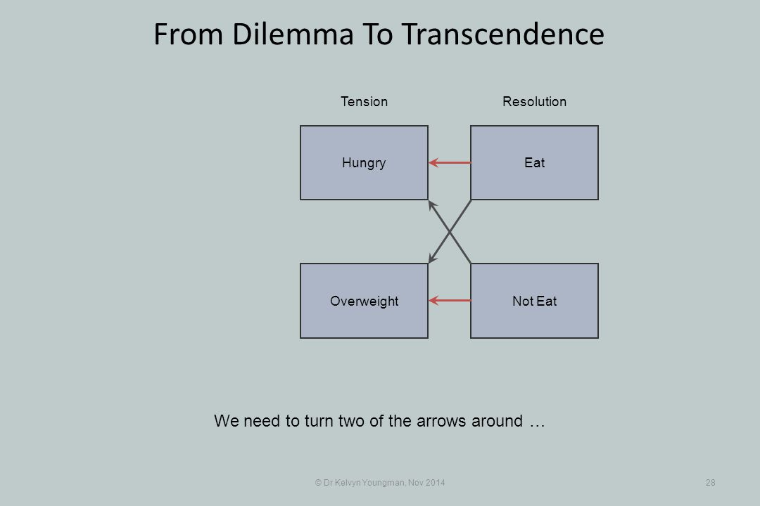 EatHungry Not EatOverweight © Dr Kelvyn Youngman, Nov 201428 From Dilemma To Transcendence We need to turn two of the arrows around … TensionResolutio