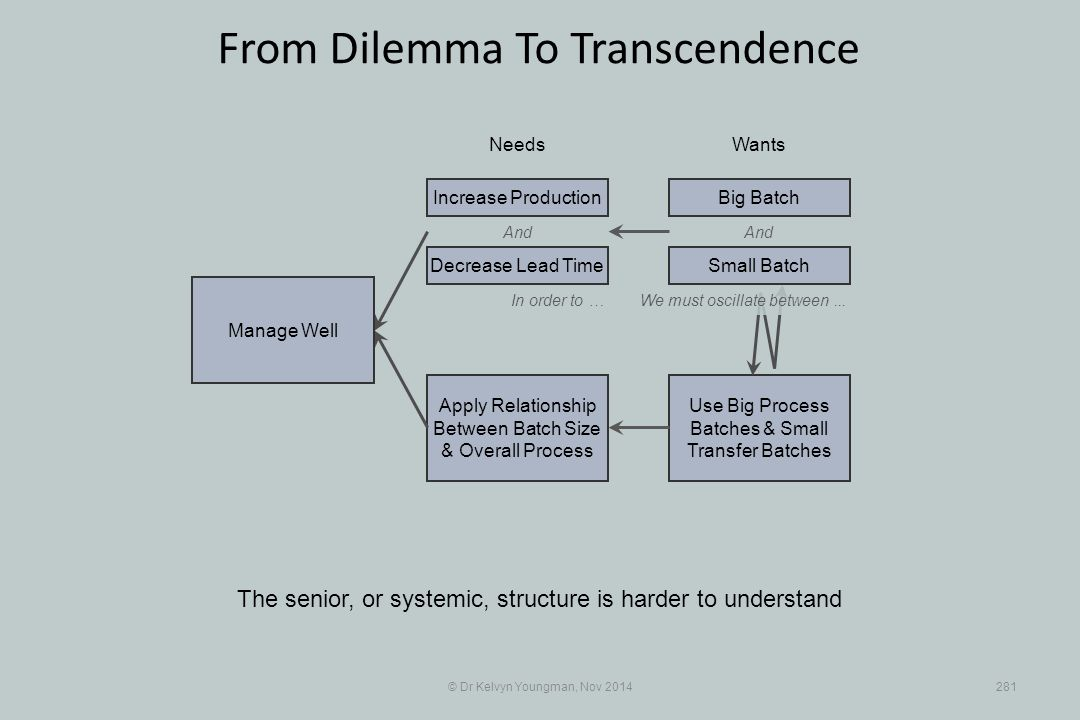Use Big Process Batches & Small Transfer Batches Apply Relationship Between Batch Size & Overall Process © Dr Kelvyn Youngman, Nov 2014281 From Dilemma To Transcendence The senior, or systemic, structure is harder to understand NeedsWants Manage Well And Decrease Lead Time Increase ProductionBig Batch And In order to …We must oscillate between...