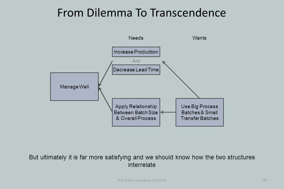 Use Big Process Batches & Small Transfer Batches Apply Relationship Between Batch Size & Overall Process © Dr Kelvyn Youngman, Nov 2014282 From Dilemma To Transcendence But ultimately it is far more satisfying and we should know how the two structures interrelate NeedsWants Manage Well And Decrease Lead Time Increase Production