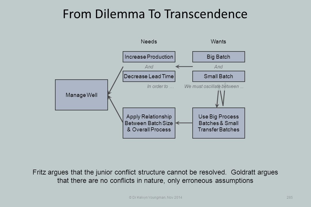 Use Big Process Batches & Small Transfer Batches Apply Relationship Between Batch Size & Overall Process © Dr Kelvyn Youngman, Nov 2014285 From Dilemma To Transcendence Fritz argues that the junior conflict structure cannot be resolved.