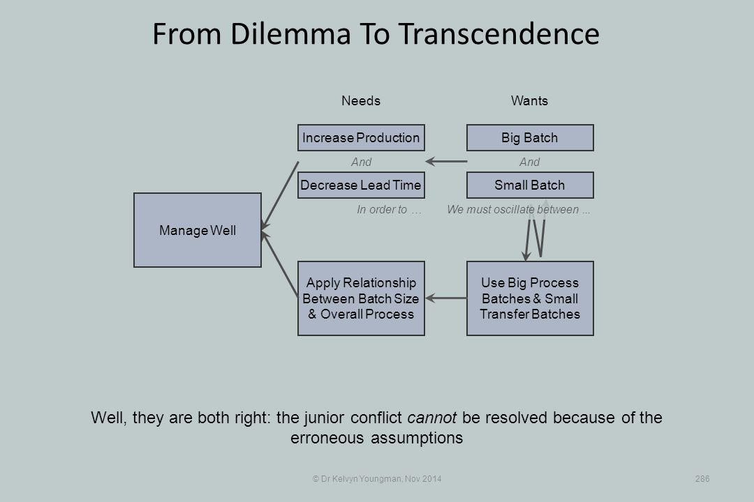 Use Big Process Batches & Small Transfer Batches Apply Relationship Between Batch Size & Overall Process © Dr Kelvyn Youngman, Nov 2014286 From Dilemma To Transcendence Well, they are both right: the junior conflict cannot be resolved because of the erroneous assumptions NeedsWants Manage Well And Decrease Lead Time Increase ProductionBig Batch And In order to …We must oscillate between...