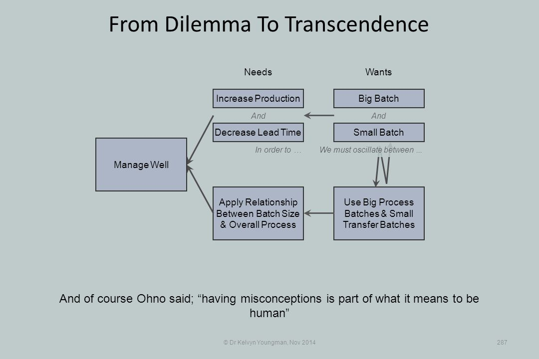 Use Big Process Batches & Small Transfer Batches Apply Relationship Between Batch Size & Overall Process © Dr Kelvyn Youngman, Nov 2014287 From Dilemma To Transcendence And of course Ohno said; having misconceptions is part of what it means to be human NeedsWants Manage Well And Decrease Lead Time Increase ProductionBig Batch And In order to …We must oscillate between...