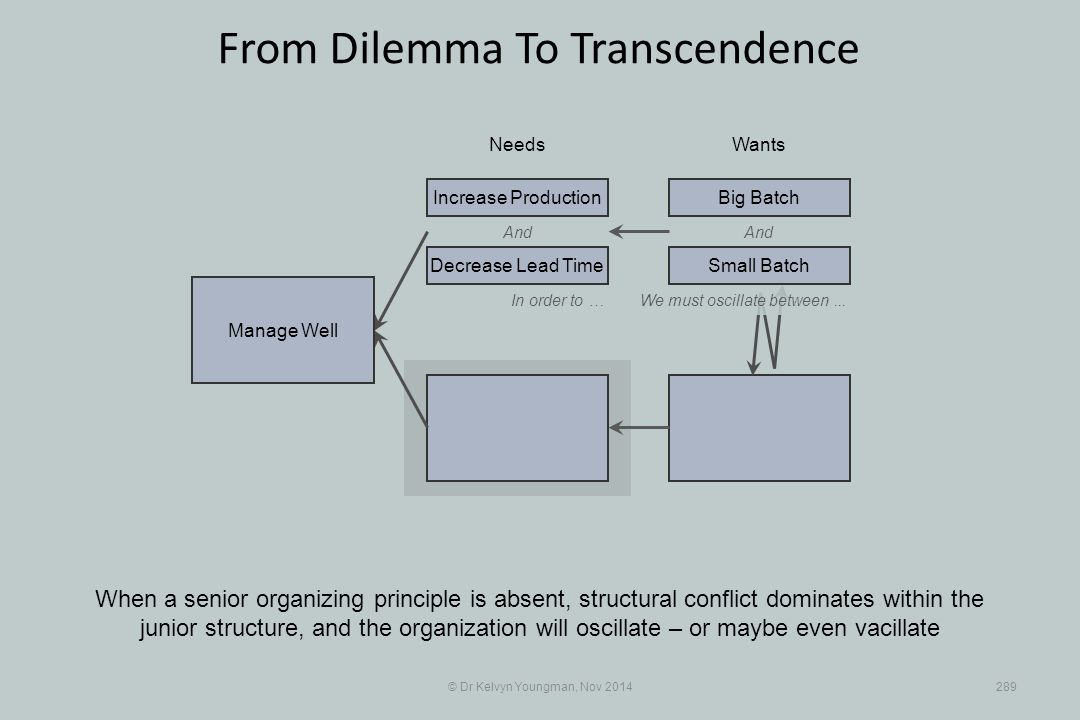 © Dr Kelvyn Youngman, Nov 2014289 From Dilemma To Transcendence When a senior organizing principle is absent, structural conflict dominates within the junior structure, and the organization will oscillate – or maybe even vacillate NeedsWants Manage Well And Decrease Lead Time Increase ProductionBig Batch And In order to …We must oscillate between...