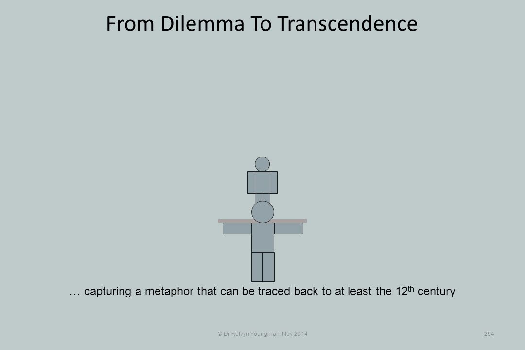 © Dr Kelvyn Youngman, Nov 2014294 From Dilemma To Transcendence … capturing a metaphor that can be traced back to at least the 12 th century