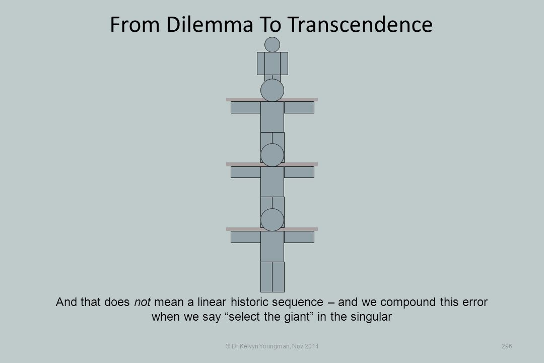 © Dr Kelvyn Youngman, Nov 2014296 And that does not mean a linear historic sequence – and we compound this error when we say select the giant in the singular From Dilemma To Transcendence