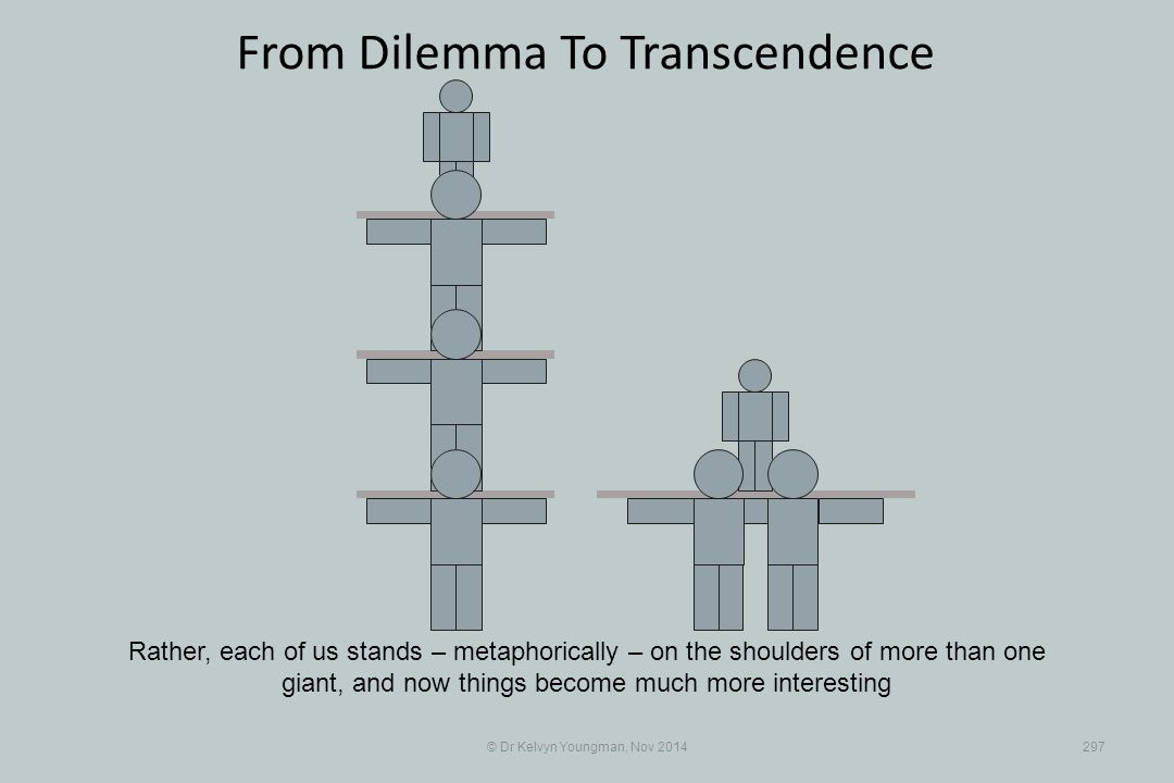 © Dr Kelvyn Youngman, Nov 2014297 From Dilemma To Transcendence Rather, each of us stands – metaphorically – on the shoulders of more than one giant, and now things become much more interesting