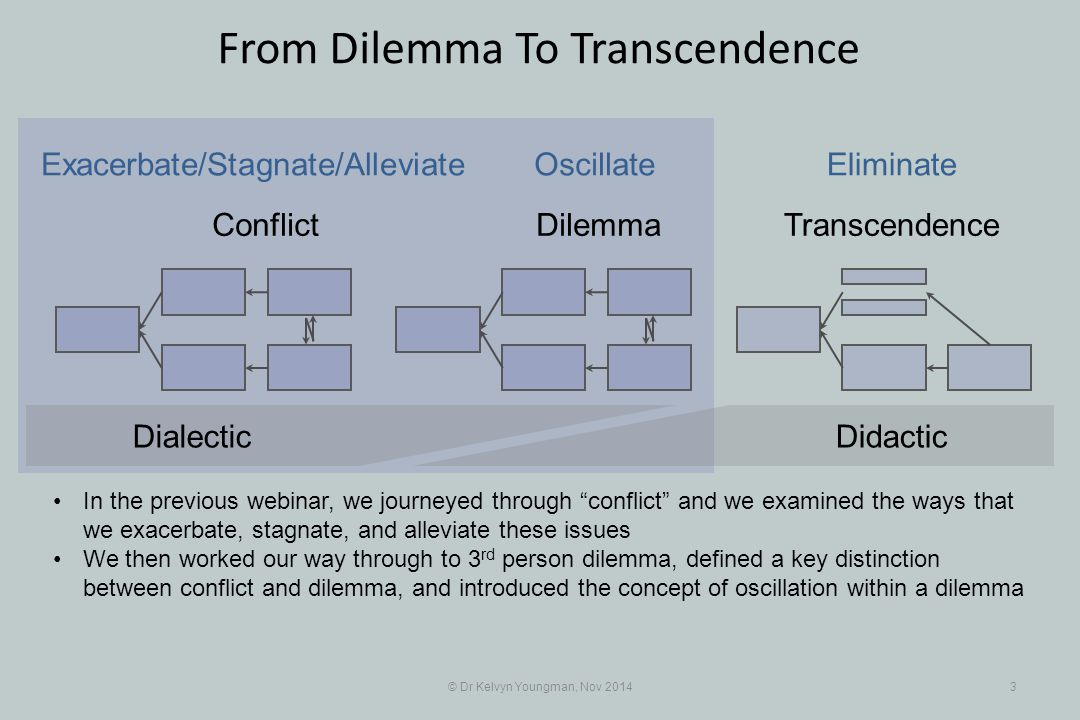 © Dr Kelvyn Youngman, Nov 20143 From Dilemma To Transcendence Conflict DilemmaTranscendence Exacerbate/Stagnate/Alleviate OscillateEliminate DidacticD