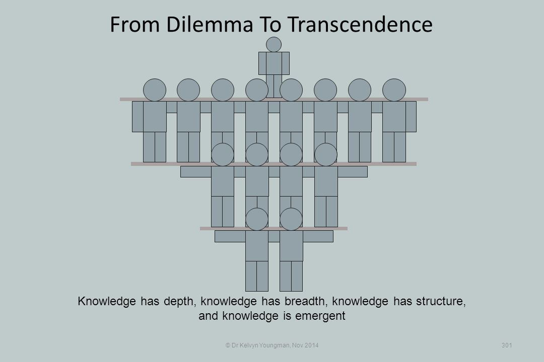 From Dilemma To Transcendence © Dr Kelvyn Youngman, Nov 2014301 Knowledge has depth, knowledge has breadth, knowledge has structure, and knowledge is