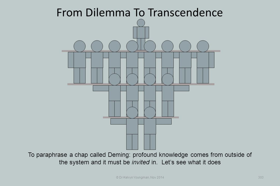 From Dilemma To Transcendence © Dr Kelvyn Youngman, Nov 2014303 To paraphrase a chap called Deming: profound knowledge comes from outside of the system and it must be invited in.