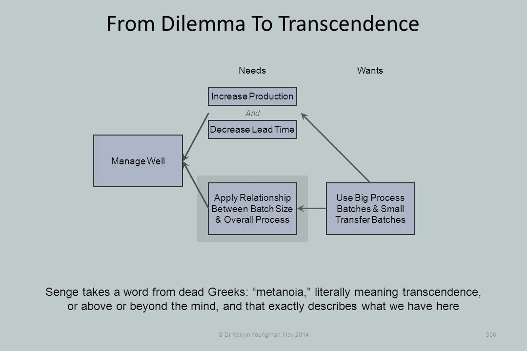 Use Big Process Batches & Small Transfer Batches Apply Relationship Between Batch Size & Overall Process © Dr Kelvyn Youngman, Nov 2014306 From Dilemma To Transcendence Senge takes a word from dead Greeks: metanoia, literally meaning transcendence, or above or beyond the mind, and that exactly describes what we have here NeedsWants Manage Well And Decrease Lead Time Increase Production
