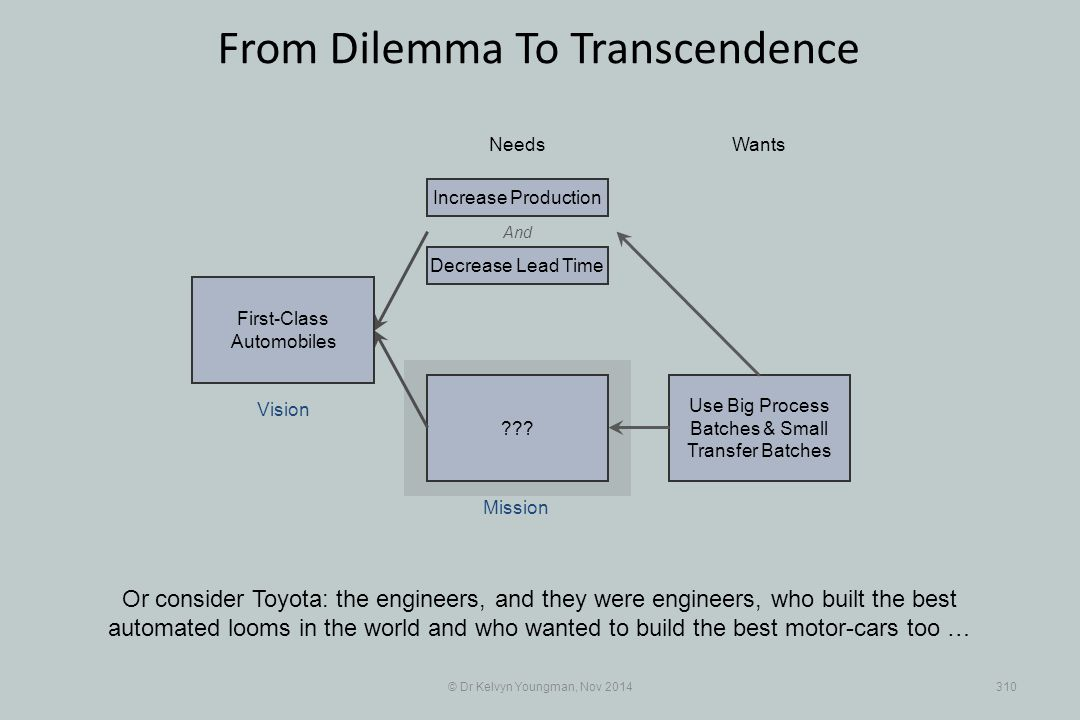 Use Big Process Batches & Small Transfer Batches ??? © Dr Kelvyn Youngman, Nov 2014310 From Dilemma To Transcendence Or consider Toyota: the engineers