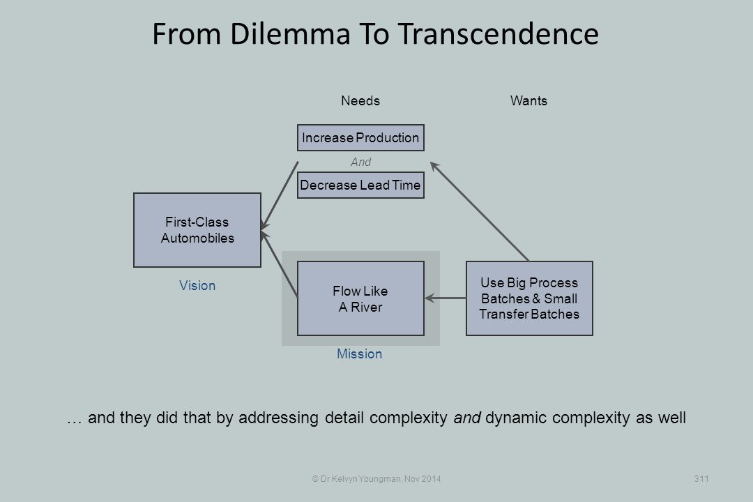 Use Big Process Batches & Small Transfer Batches Flow Like A River © Dr Kelvyn Youngman, Nov 2014311 From Dilemma To Transcendence … and they did that