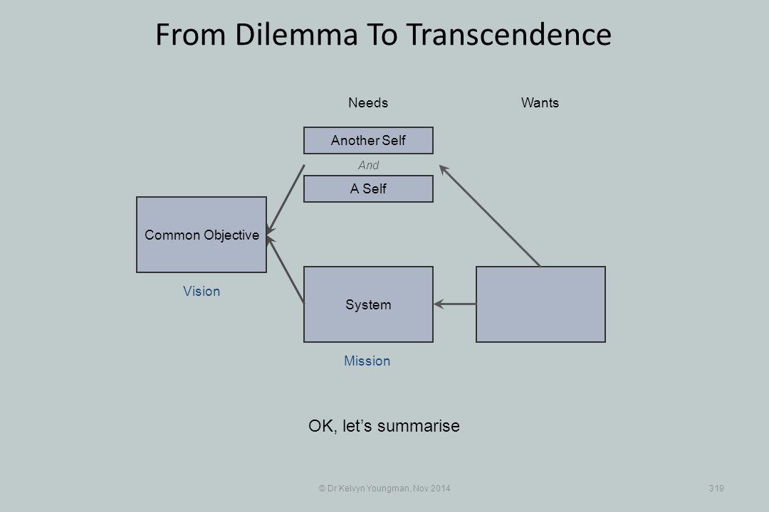 System © Dr Kelvyn Youngman, Nov 2014319 From Dilemma To Transcendence OK, let's summarise NeedsWants Common Objective And A Self Another Self Mission