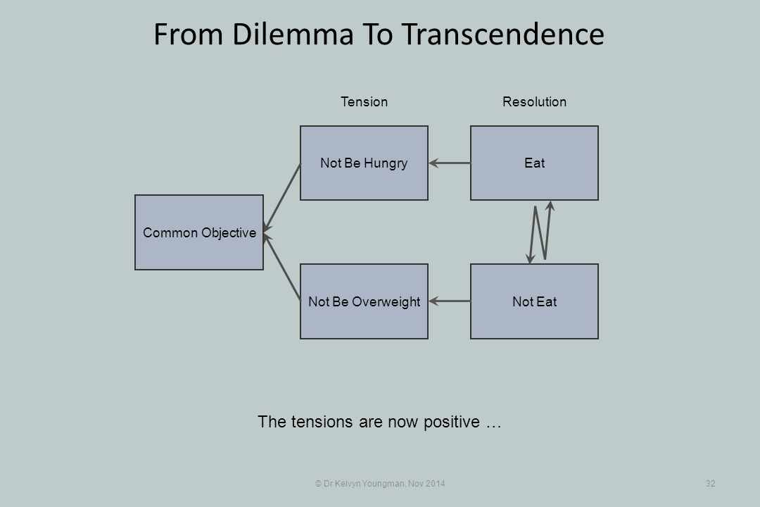 EatNot Be Hungry Not EatNot Be Overweight © Dr Kelvyn Youngman, Nov 201432 From Dilemma To Transcendence The tensions are now positive … TensionResolution Common Objective