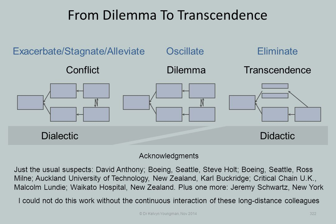 © Dr Kelvyn Youngman, Nov 2014322 From Dilemma To Transcendence Conflict DilemmaTranscendence Exacerbate/Stagnate/Alleviate OscillateEliminate Didacti