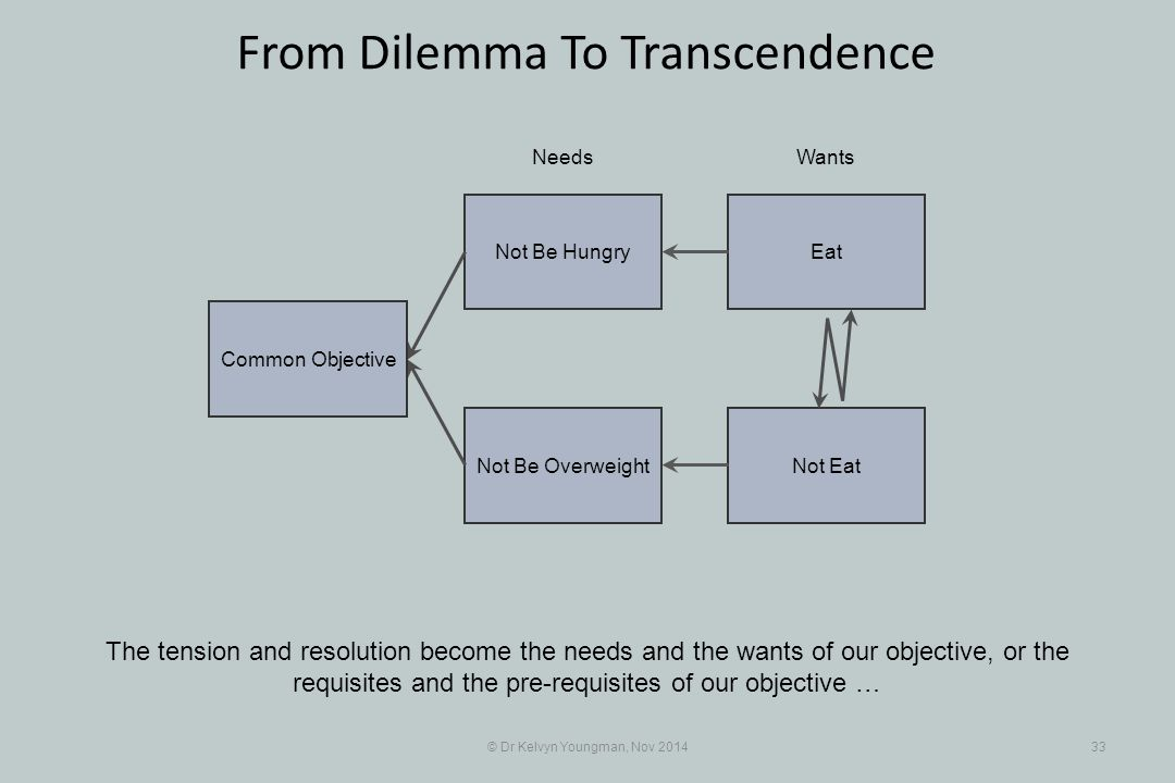 EatNot Be Hungry Not EatNot Be Overweight © Dr Kelvyn Youngman, Nov 201433 From Dilemma To Transcendence The tension and resolution become the needs and the wants of our objective, or the requisites and the pre-requisites of our objective … NeedsWants Common Objective