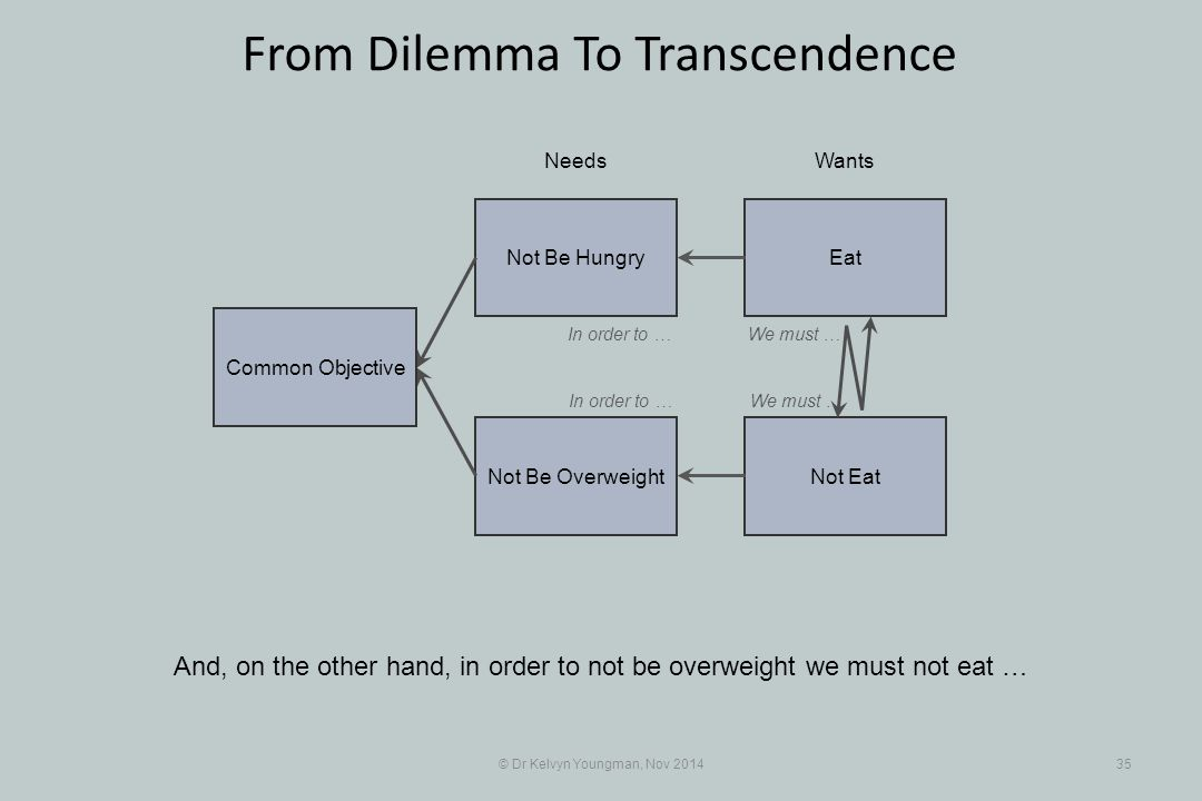 EatNot Be Hungry Not EatNot Be Overweight © Dr Kelvyn Youngman, Nov 201435 From Dilemma To Transcendence And, on the other hand, in order to not be overweight we must not eat … NeedsWants Common Objective In order to …We must … In order to …We must …
