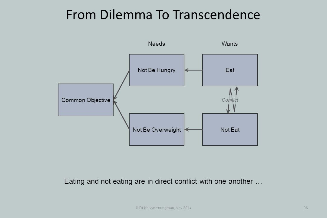 EatNot Be Hungry Not EatNot Be Overweight © Dr Kelvyn Youngman, Nov 201436 From Dilemma To Transcendence Eating and not eating are in direct conflict with one another … NeedsWants Common Objective Conflict