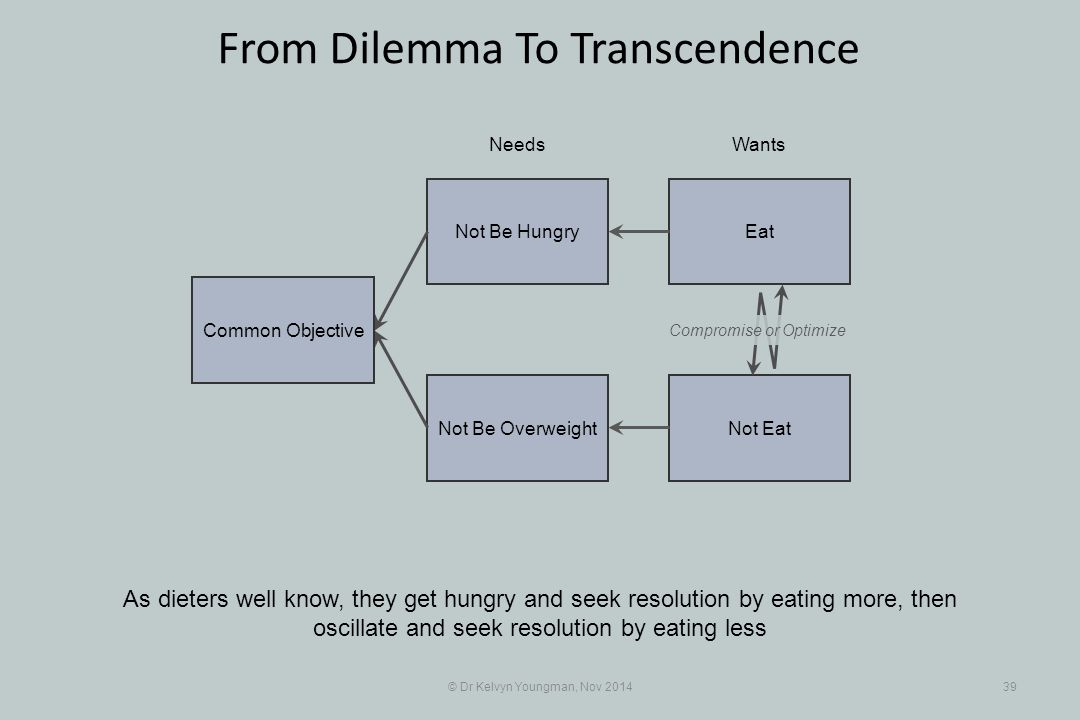 EatNot Be Hungry Not EatNot Be Overweight © Dr Kelvyn Youngman, Nov 201439 From Dilemma To Transcendence As dieters well know, they get hungry and see