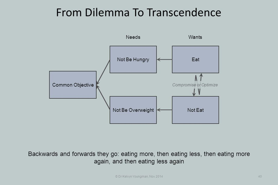 EatNot Be Hungry Not EatNot Be Overweight © Dr Kelvyn Youngman, Nov 201440 From Dilemma To Transcendence Backwards and forwards they go: eating more,