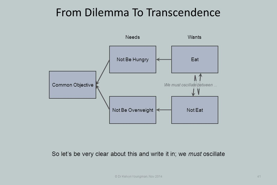 EatNot Be Hungry Not EatNot Be Overweight © Dr Kelvyn Youngman, Nov 201441 From Dilemma To Transcendence So let's be very clear about this and write i