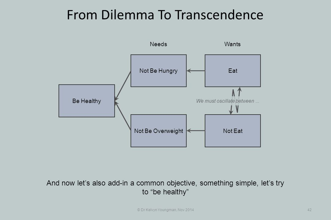 EatNot Be Hungry Not EatNot Be Overweight © Dr Kelvyn Youngman, Nov 201442 From Dilemma To Transcendence And now let's also add-in a common objective, something simple, let's try to be healthy NeedsWants Be Healthy We must oscillate between...