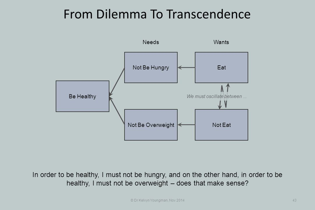 EatNot Be Hungry Not EatNot Be Overweight © Dr Kelvyn Youngman, Nov 201443 From Dilemma To Transcendence In order to be healthy, I must not be hungry, and on the other hand, in order to be healthy, I must not be overweight – does that make sense.