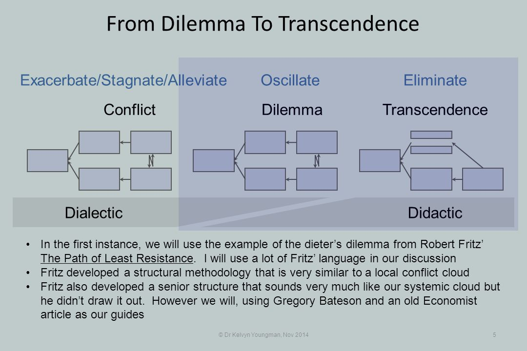 © Dr Kelvyn Youngman, Nov 20145 From Dilemma To Transcendence Conflict DilemmaTranscendence Exacerbate/Stagnate/Alleviate OscillateEliminate DidacticDialectic In the first instance, we will use the example of the dieter's dilemma from Robert Fritz' The Path of Least Resistance.