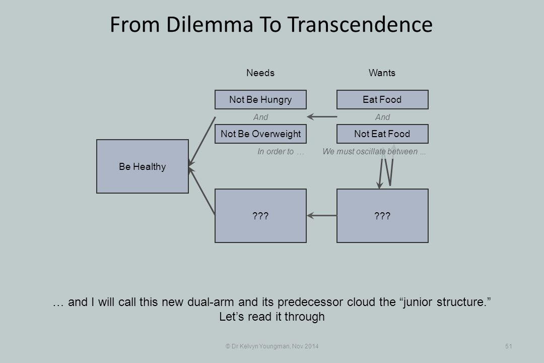 """And ??? © Dr Kelvyn Youngman, Nov 201451 From Dilemma To Transcendence … and I will call this new dual-arm and its predecessor cloud the """"junior struc"""