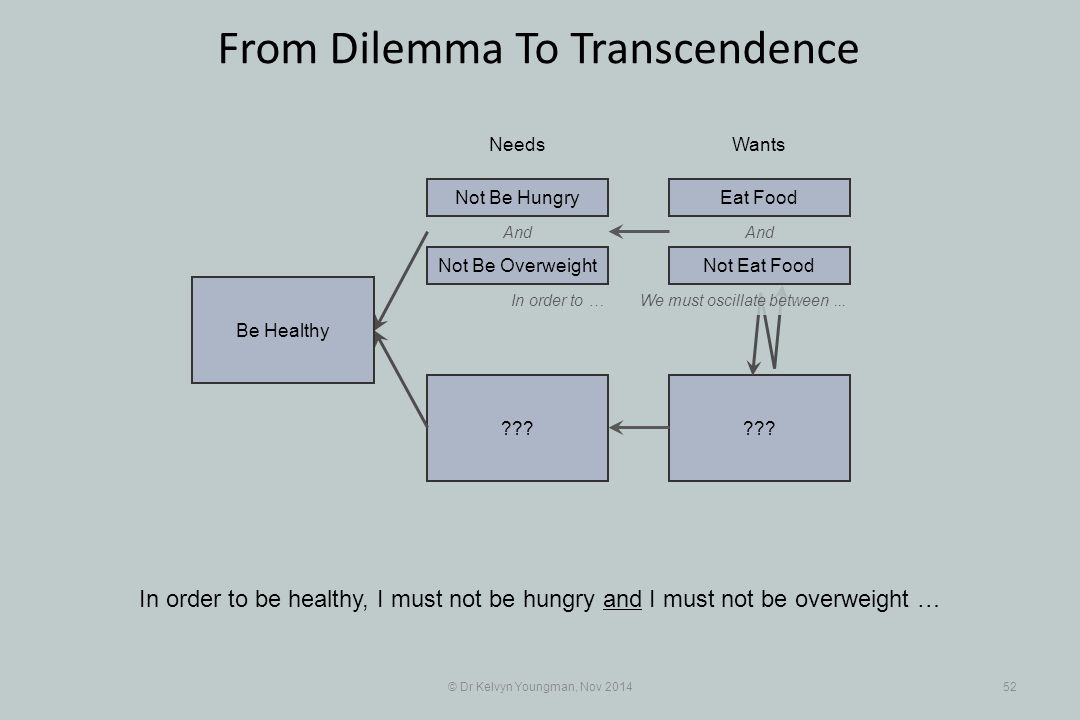 And ??? © Dr Kelvyn Youngman, Nov 201452 From Dilemma To Transcendence In order to be healthy, I must not be hungry and I must not be overweight … Nee