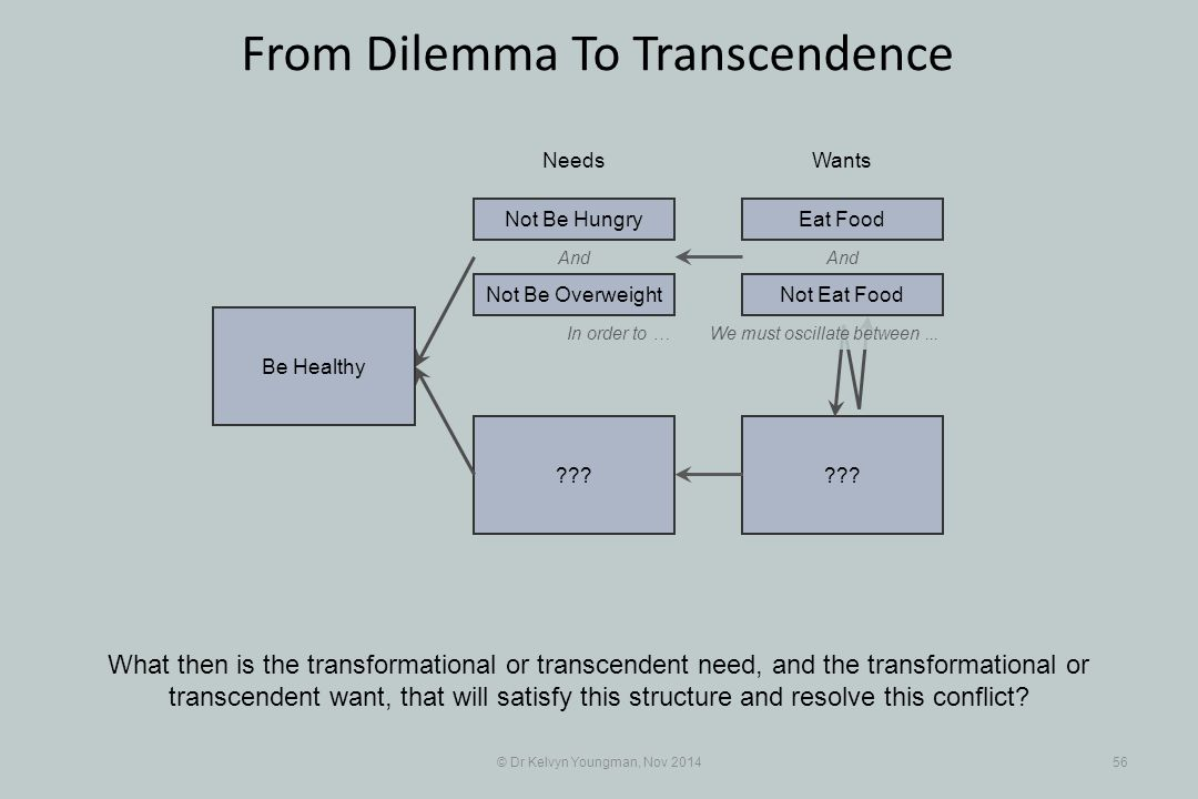 And ??? © Dr Kelvyn Youngman, Nov 201456 From Dilemma To Transcendence What then is the transformational or transcendent need, and the transformationa
