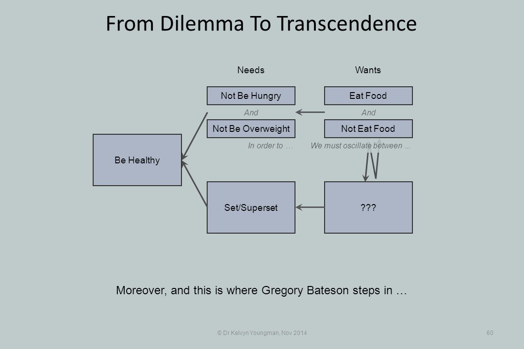 And ???Set/Superset © Dr Kelvyn Youngman, Nov 201460 From Dilemma To Transcendence Moreover, and this is where Gregory Bateson steps in … NeedsWants Be Healthy Not Be Overweight Not Be HungryEat Food And In order to …We must oscillate between...
