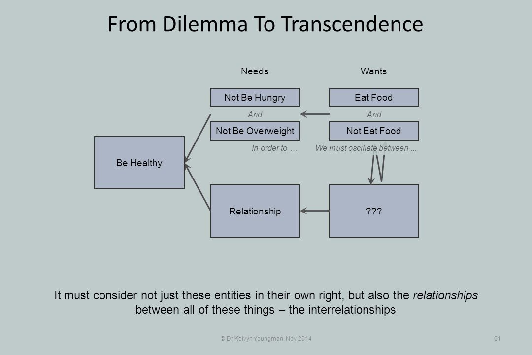 And ???Relationship © Dr Kelvyn Youngman, Nov 201461 From Dilemma To Transcendence It must consider not just these entities in their own right, but also the relationships between all of these things – the interrelationships NeedsWants Be Healthy Not Be Overweight Not Be HungryEat Food And In order to …We must oscillate between...