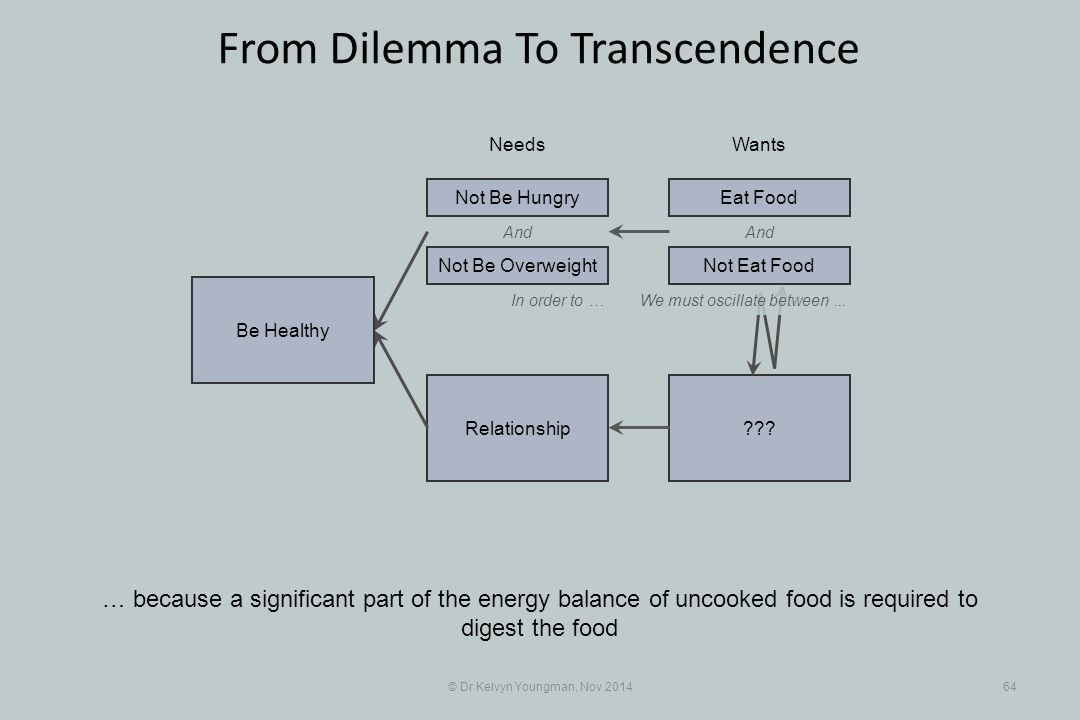 And ???Relationship © Dr Kelvyn Youngman, Nov 201464 From Dilemma To Transcendence … because a significant part of the energy balance of uncooked food is required to digest the food NeedsWants Be Healthy Not Be Overweight Not Be HungryEat Food And In order to …We must oscillate between...