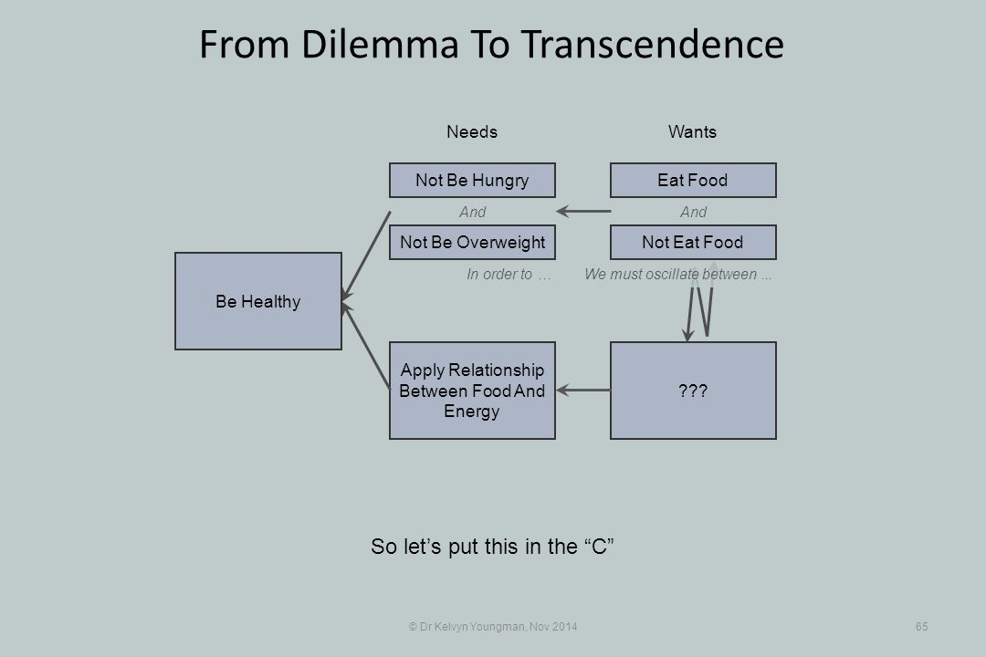 """And ??? Apply Relationship Between Food And Energy © Dr Kelvyn Youngman, Nov 201465 From Dilemma To Transcendence So let's put this in the """"C"""" NeedsWa"""