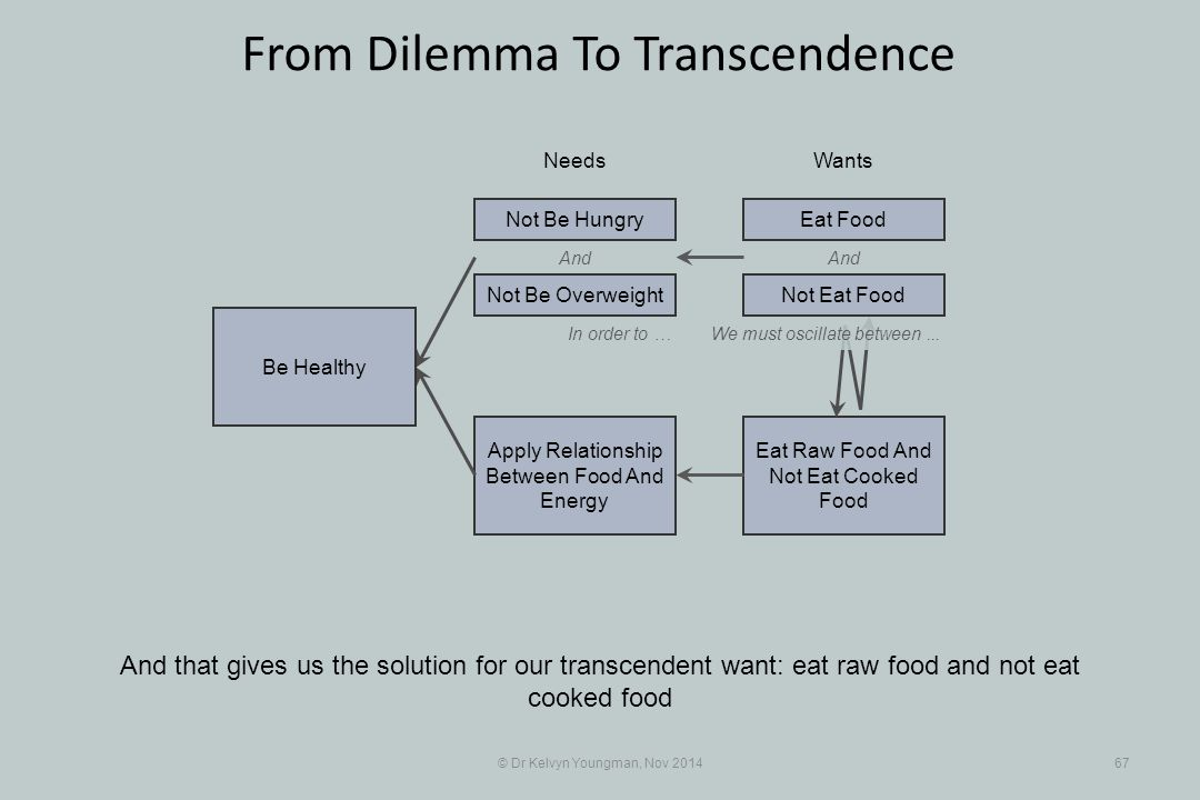 And Eat Raw Food And Not Eat Cooked Food Apply Relationship Between Food And Energy © Dr Kelvyn Youngman, Nov 201467 From Dilemma To Transcendence And that gives us the solution for our transcendent want: eat raw food and not eat cooked food NeedsWants Be Healthy Not Be Overweight Not Be HungryEat Food And In order to …We must oscillate between...