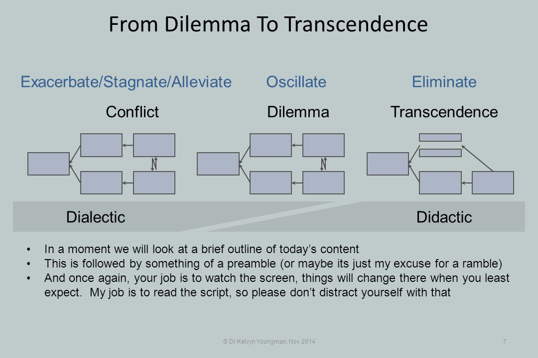 © Dr Kelvyn Youngman, Nov 20147 From Dilemma To Transcendence Conflict DilemmaTranscendence Exacerbate/Stagnate/Alleviate OscillateEliminate DidacticD