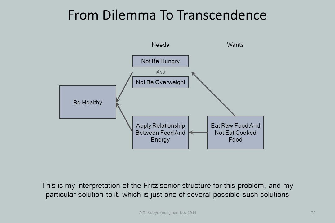 And Eat Raw Food And Not Eat Cooked Food Apply Relationship Between Food And Energy © Dr Kelvyn Youngman, Nov 201470 From Dilemma To Transcendence This is my interpretation of the Fritz senior structure for this problem, and my particular solution to it, which is just one of several possible such solutions NeedsWants Be Healthy Not Be Overweight Not Be Hungry