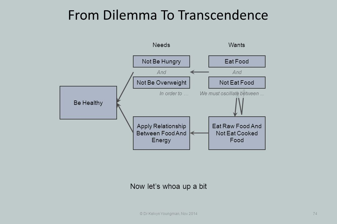 And Eat Raw Food And Not Eat Cooked Food Apply Relationship Between Food And Energy © Dr Kelvyn Youngman, Nov 201474 From Dilemma To Transcendence Now let's whoa up a bit NeedsWants Be Healthy Not Be Overweight Not Be HungryEat Food And In order to …We must oscillate between...