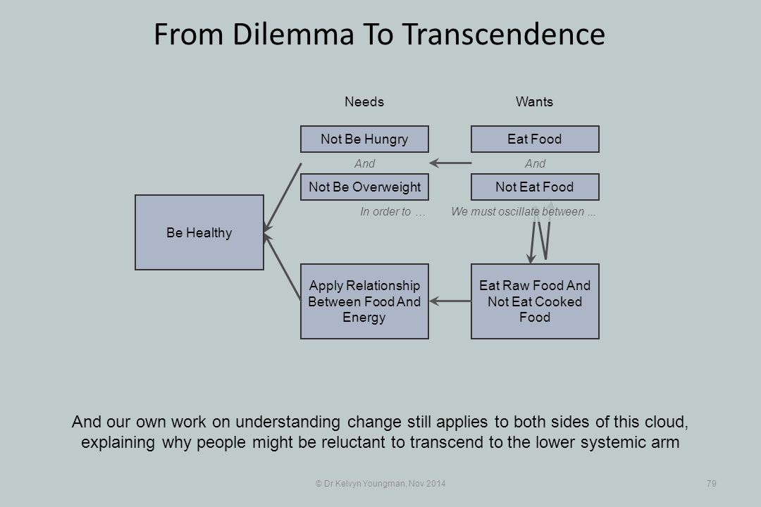 And Eat Raw Food And Not Eat Cooked Food Apply Relationship Between Food And Energy © Dr Kelvyn Youngman, Nov 201479 From Dilemma To Transcendence And our own work on understanding change still applies to both sides of this cloud, explaining why people might be reluctant to transcend to the lower systemic arm NeedsWants Be Healthy Not Be Overweight Not Be HungryEat Food And In order to …We must oscillate between...