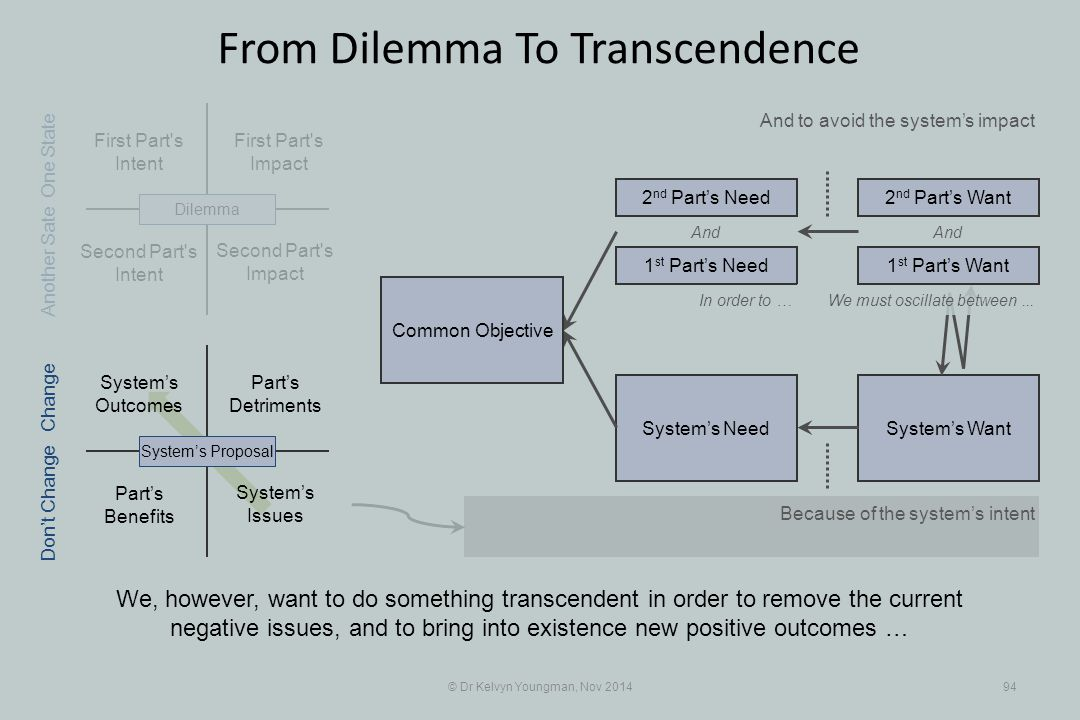 Part's Benefits System's WantSystem's Need First Part s Intent Part's Detriments Second Part s Intent First Part s Impact © Dr Kelvyn Youngman, Nov 201494 From Dilemma To Transcendence We, however, want to do something transcendent in order to remove the current negative issues, and to bring into existence new positive outcomes … And to avoid the system's impact Second Part s Impact System's Issues System's Outcomes System's ProposalDilemma 1 st Part's Need 2 nd Part's Need2 nd Part's Want And In order to … Because of the system's intent One State Change Don't Change Another Sate We must oscillate between...