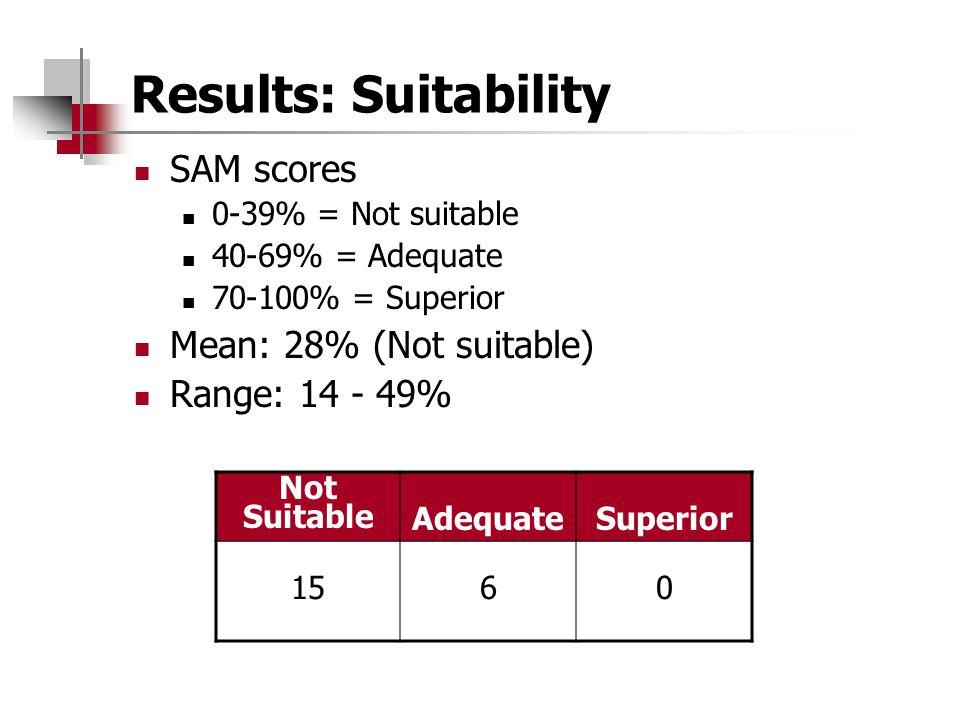 Results: Suitability SAM scores 0-39% = Not suitable 40-69% = Adequate 70-100% = Superior Mean: 28% (Not suitable) Range: 14 - 49% Not Suitable Adequa