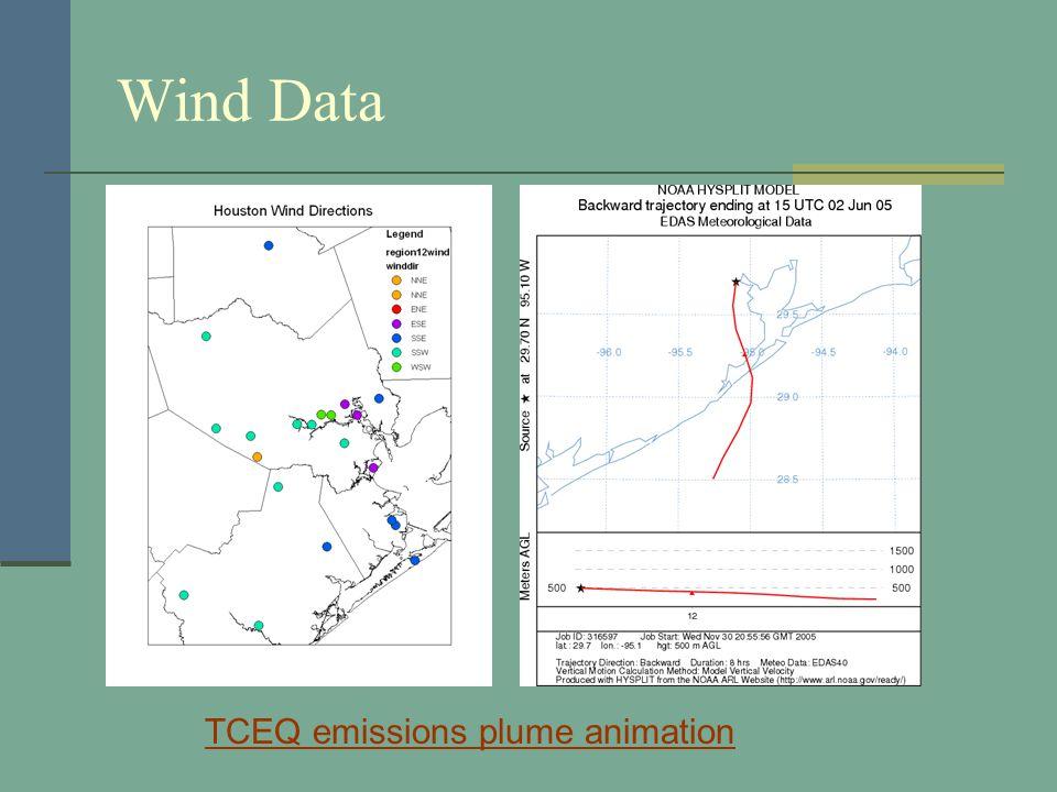 Wind Data TCEQ emissions plume animation