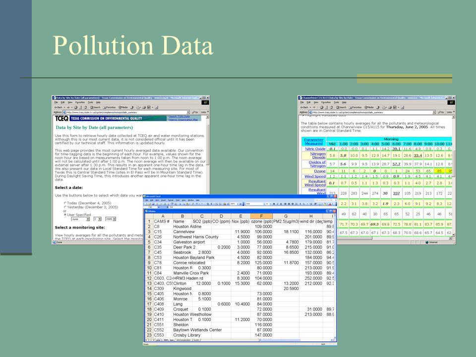 Pollution Data