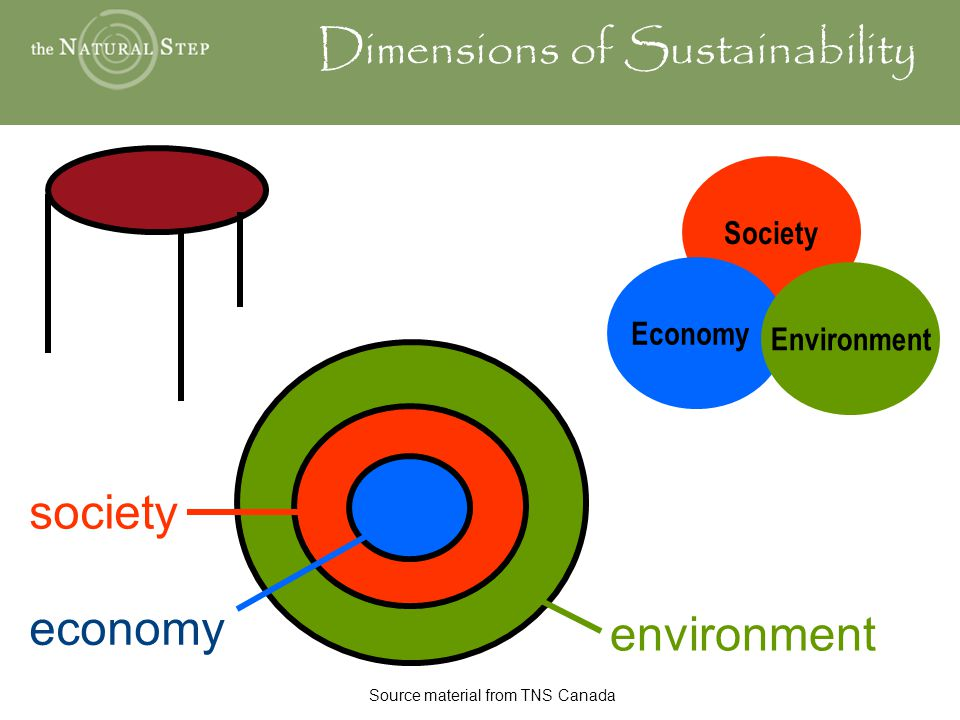 environment economy society Dimensions of Sustainability Society Economy Environment Source material from TNS Canada