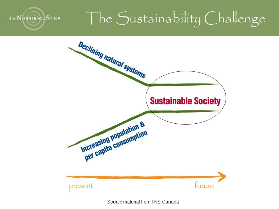 The Sustainability Challenge Source material from TNS Canada