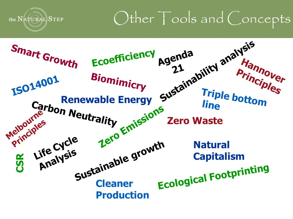ISO14001 Triple bottom line Sustainable growth Carbon Neutrality Cleaner Production Life Cycle Analysis Zero Emissions Renewable Energy Zero Waste Eco