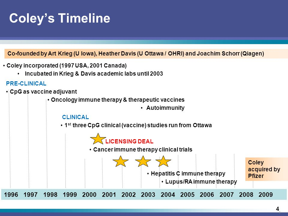 4 4 Coley's Timeline Coley acquired by Pfizer 1996 1997 1998 1999 2000 2001 2002 2003 2004 2005 2006 2007 2008 2009 Coley incorporated (1997 USA, 2001 Canada) Incubated in Krieg & Davis academic labs until 2003 CLINICAL 1 st three CpG clinical (vaccine) studies run from Ottawa LICENSING DEAL Cancer immune therapy clinical trials Hepatitis C immune therapy Lupus/RA immune therapy PRE-CLINICAL CpG as vaccine adjuvant Oncology immune therapy & therapeutic vaccines Autoimmunity Co-founded by Art Krieg (U Iowa), Heather Davis (U Ottawa / OHRI) and Joachim Schorr (Qiagen)