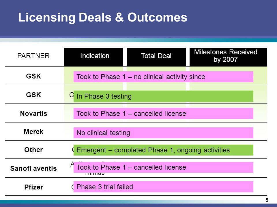 5 Licensing Deals & Outcomes PARTNERIndicationTotal Deal Milestones Received by 2007 GSKID Vaccines$62 M$11.5 M GSKCancer Vaccines$44 M$9 M NovartisVaccines$35 M$1.8 M MerckVaccines$33 M$4 M OtherOther vaccines$35 M$21 M Sanofi aventis Asthma, allergic rhinitis $265 M$14 M PfizerCancer therapy$515 M$65 M Took to Phase 1 – no clinical activity since In Phase 3 testing Took to Phase 1 – cancelled license No clinical testing Emergent – completed Phase 1, ongoing activities Took to Phase 1 – cancelled license Phase 3 trial failed