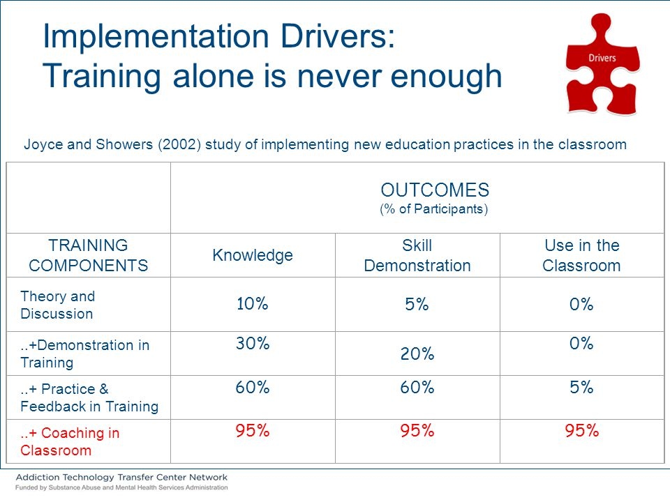 OUTCOMES (% of Participants) TRAINING COMPONENTS Knowledge Skill Demonstration Use in the Classroom Theory and Discussion 10% 5%0%..+Demonstration in
